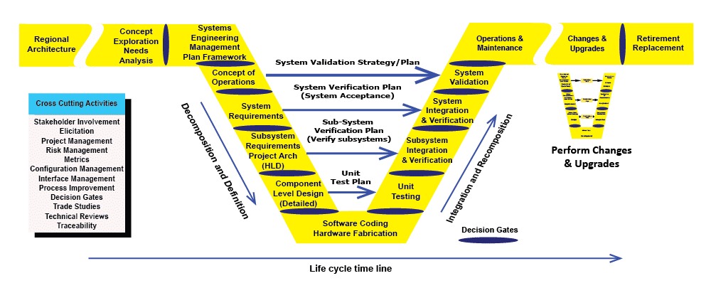 Vee Model Diagram for system development - Created by Michael Kreuger - ASE Services, Inc.